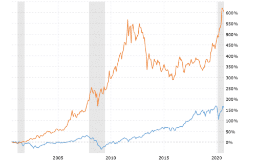 Gold as an investment gains multiples of the gains in the Dow Jones.