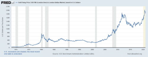 Gold as an investment typically increases in value during recessions (grey columns)