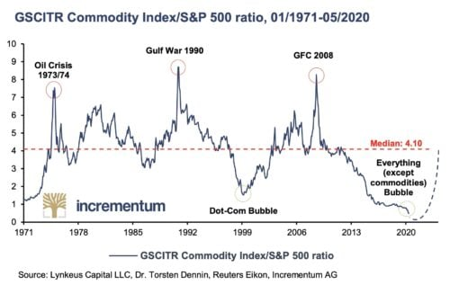 Commodities are at their lowest point in 50 years compared to the S and P 500 index, which means commodities are in a supercycle bull run.