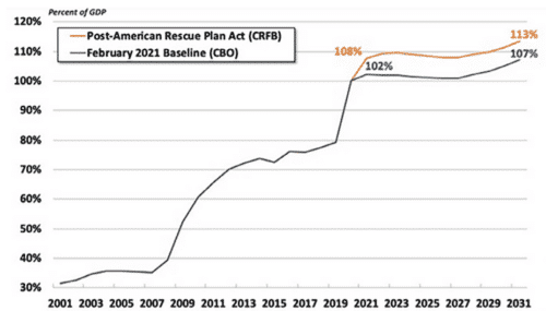 Projected debt from Covid-19 stimulus packages is considerably higher than pre-covid forecasts.