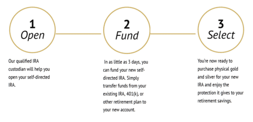 Gold Alliance Simple Three Step Process, we've perfected the setup process for Gold IRAs