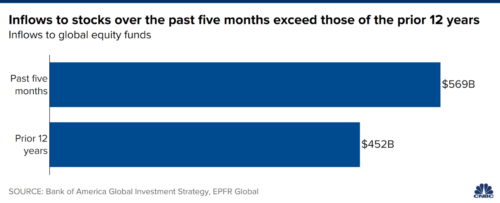 More money has entered the markets in the past five months than in the previous 12 years combined.