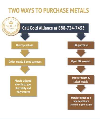 How do you purchase physical gold as an investment? You have two options that can help you secure your investments: buy physical gold for direct delivery or roll a portion of your IRA/401(k) over into a Gold IRA.