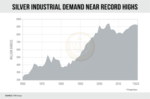 Silver has grown in demand over the last 40 years, and not just as an investment. Silver is more and more often used as an industrial metal, making its intrinsic value skyrocket.