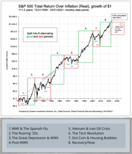 The stock market goes through major periods of good and bad. Bear markets tend to begin around major world and national events, while bull markets begin well after these events.