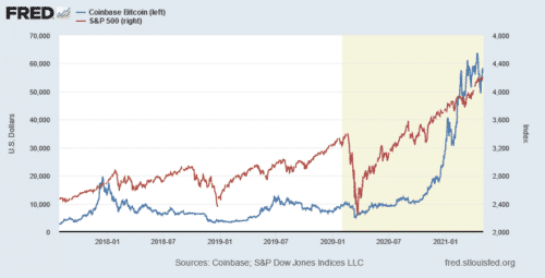 The correlation between bitcoin and the stock market is tight - when the market goes down, bitcoin typically goes down too, unlike gold investing.