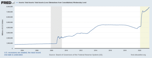 The Federal Reserve's total asset on their balance sheet has exploded over the past few years with trillions of dollars in money printing.