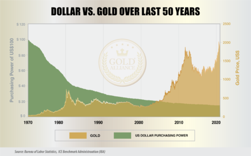 Since the 1970s, when the government changed from the gold standard to fiat money, the purchasing power of the US dollar has fallen, and the price of gold has been on the rise.