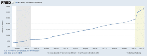 The Federal Reserve's money printing means that money supply has been on a steady rise over the past 20 years but exploded in 2020.