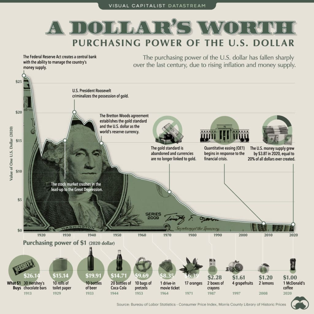 The purchasing power of the US dollar is on a steady decline, threatening your financial security.