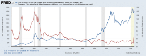 From 1970 to today, 2021, the price of gold has skyrocketed and helped protect and grow retirement savings during times of inflation and stock market crises.