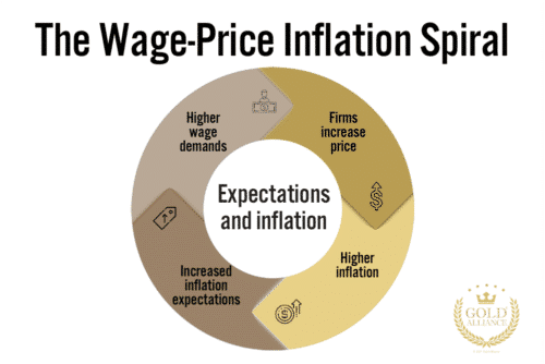 The wage-price inflation spiral is a term coined in the 1970s when rising inflation and inflation expectations spiraled out of control.