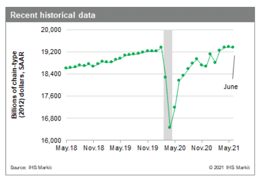 US GDP growth is slowing down and we're just at 2019 levels, not as high as the media would like us to think.