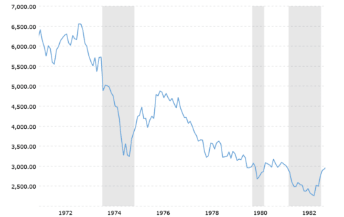 The Volcker Shock sent the Dow Jones stock index tumbling in the Fed's fight against inflation.